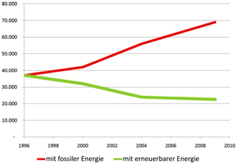 Comparativo emisiones CO2