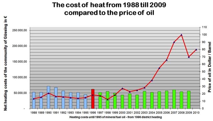 Precio comparativo del suministro con fuentes renovables (biomasa) y con derivados del petróleo