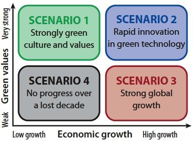 EU_OHSA_scenarios