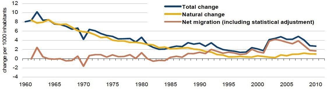 EU_migration_rates
