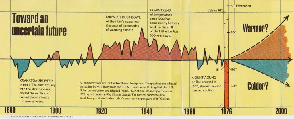 Año 2000, enfriamiento o calentamiento global se preguntaban en los ´70?. Hoy ya tenemos la respuesta