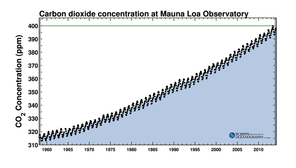 keeling_curve_full_record