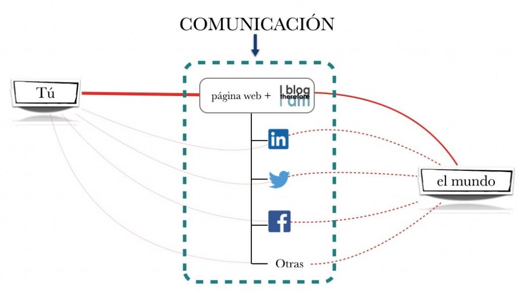 estrategia_comm_Inet