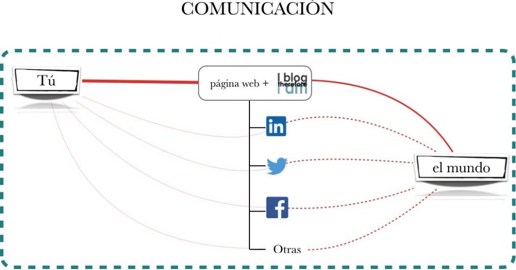 estrategia_comm_integral