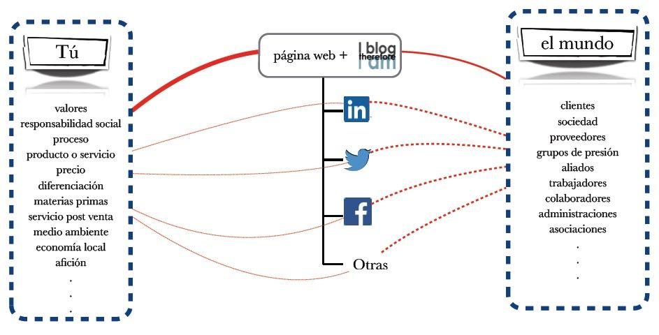 Comm_strategy_content_flow