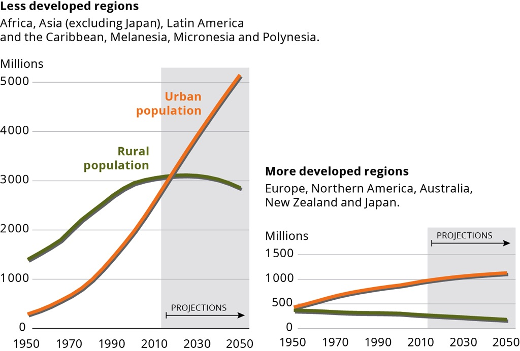 EEA_rural_population_trends