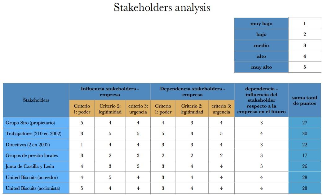 Stakeholders_analysis_caso_2_Estrategia_MBA