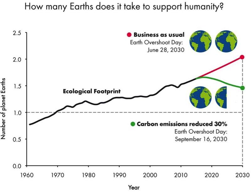 ecological_footprint_trend_1