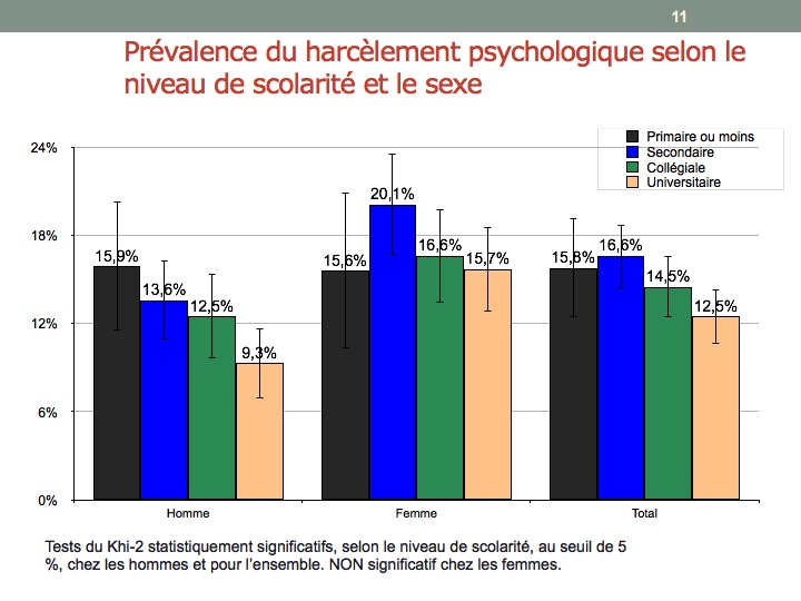 ETUI_conf_harrashment_educational_level
