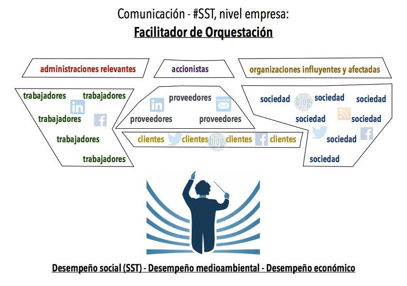 orquestación_comm_SST